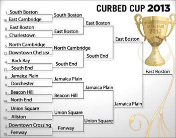 The final bracket with East Boston as the winner during Curbed Boston's 3rd  Annual Curbed Cup.